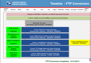 Timeline FTP Conversion